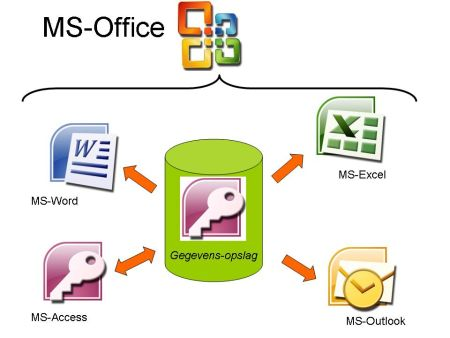 MS Office Integratie